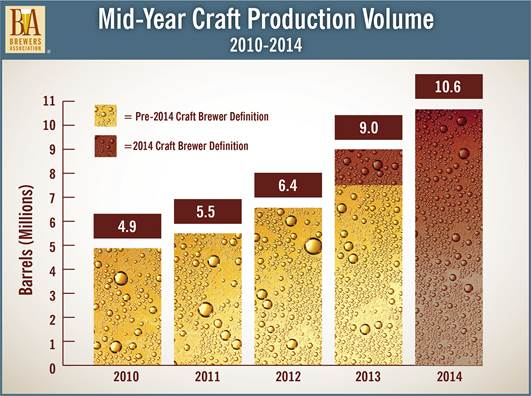 Graph: Mid-year craft beer production