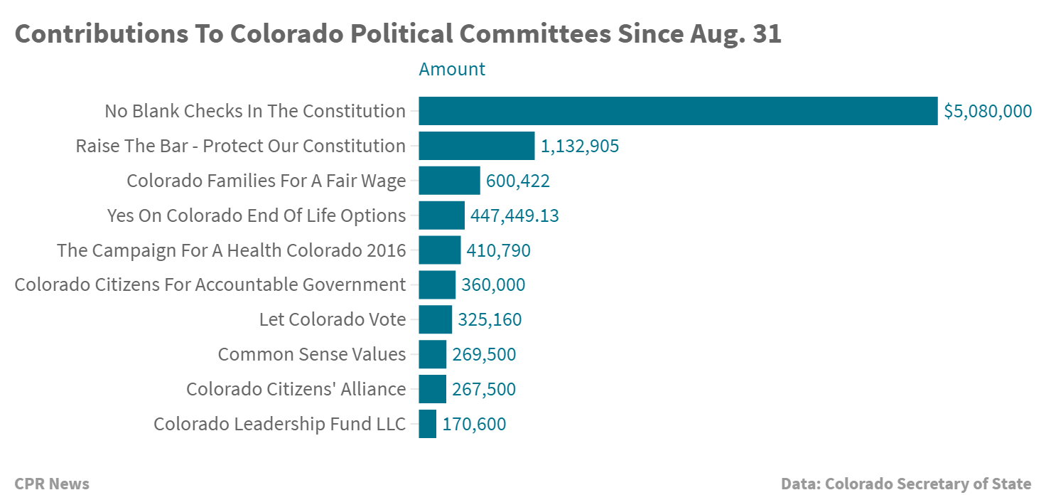 Chart: Colorado PC Contributions Aug 31-Sept 20
