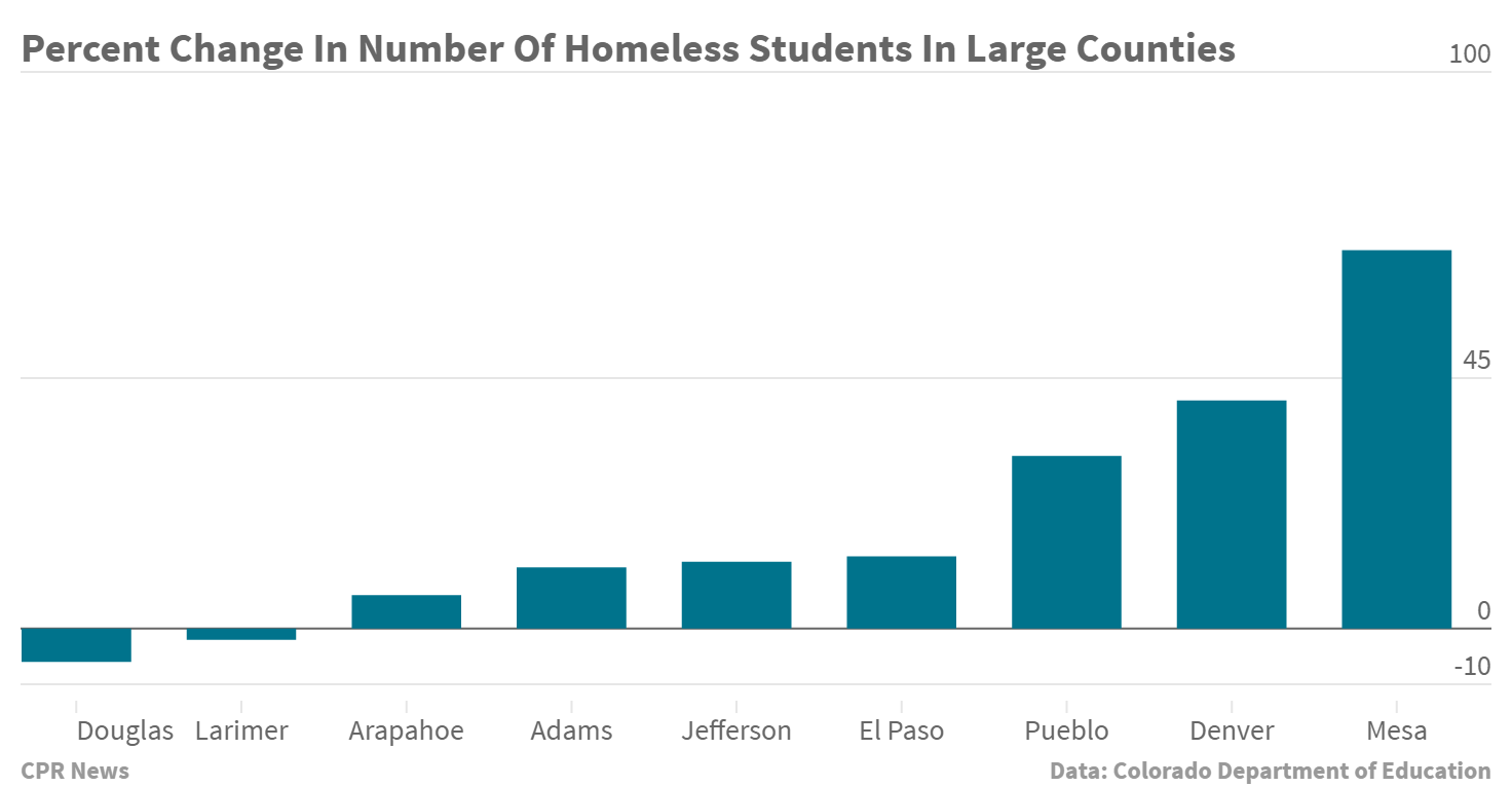 Chart: Homeless student % change