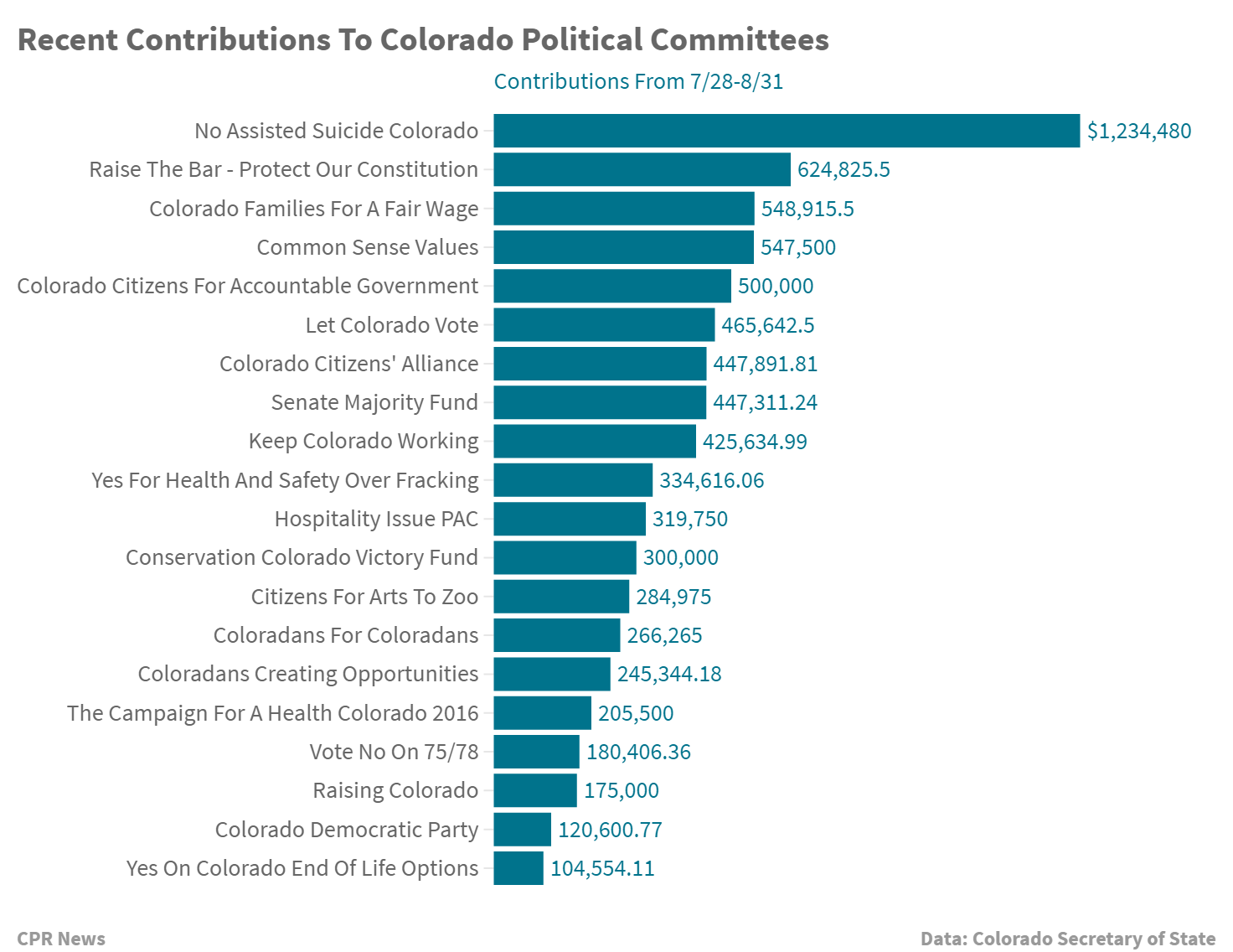 Chart: Colorado PC contributions August 2016