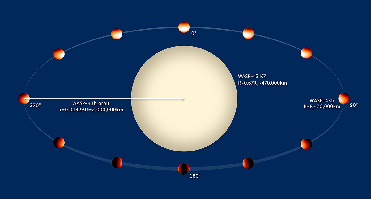 <p>An artist's rendering of the planet WASP-43b as it orbits around its sun.</p>