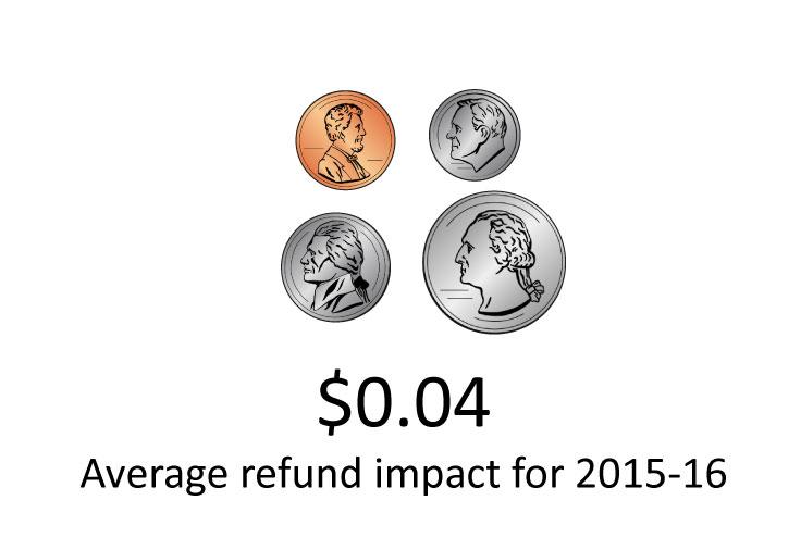 TABOR impact $0.04