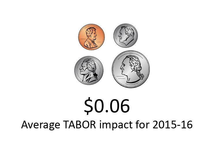 TABOR impact $0.06