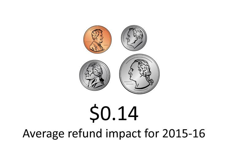 TABOR impact $0.14