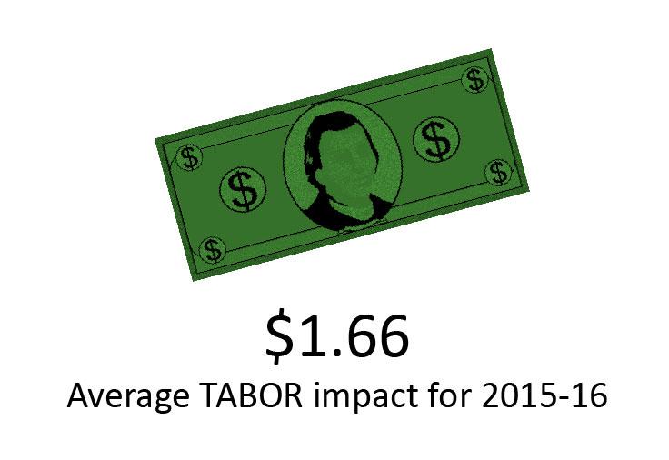 Photo: TABOR impact $1.66