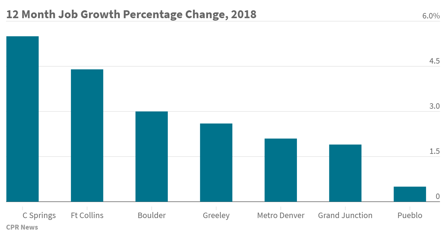 Chart: 12 month job growth percentage change, 2018 -- NN