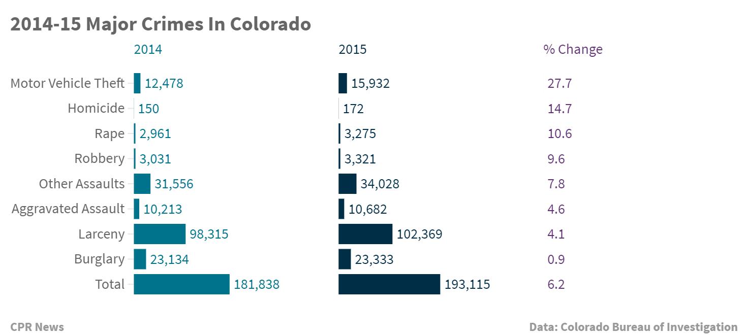 Chart: Colorado Major Major Crimes 2014-2015