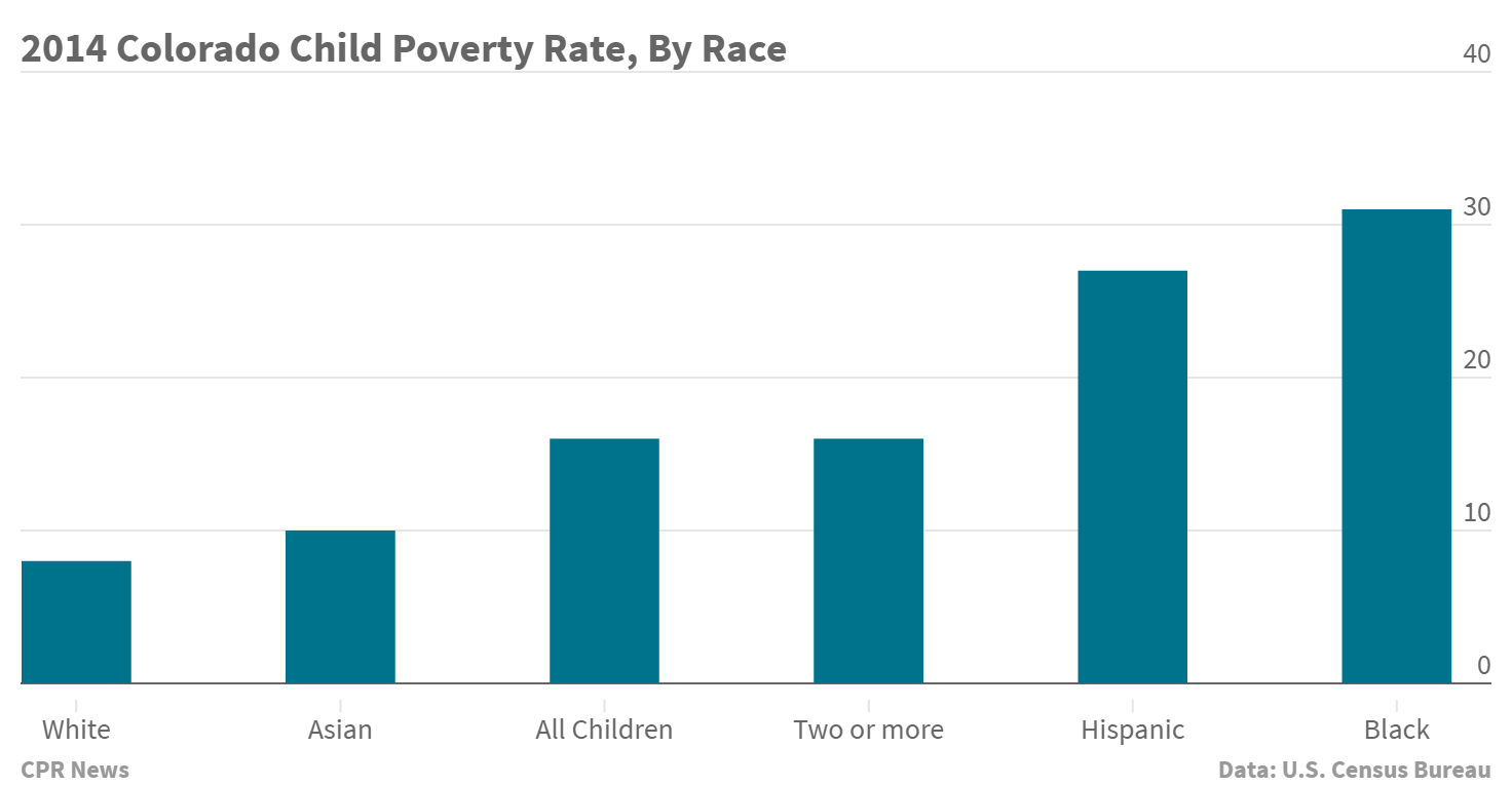 Chart: 2014 child poverty rate by race