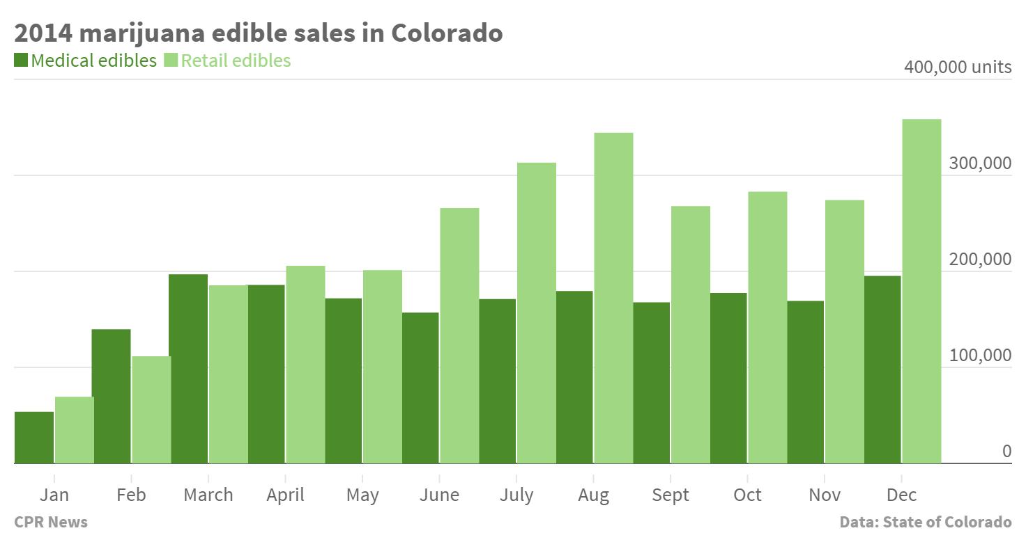 Graph: Marijuana edible sales 2014