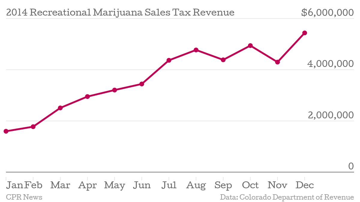 Chart: Marijuana sales tax revenue 2014