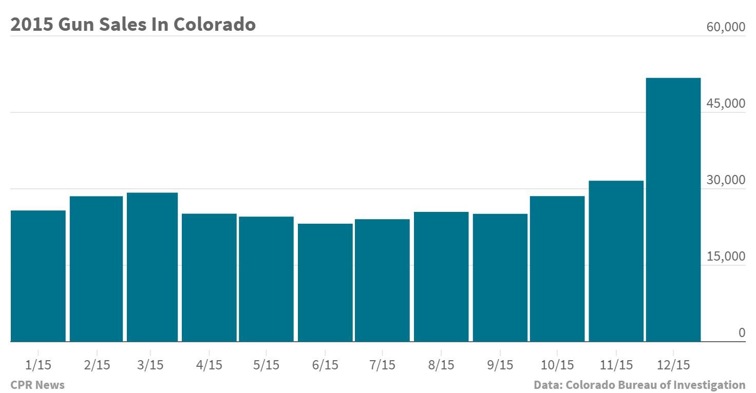 Chart: Gun sales