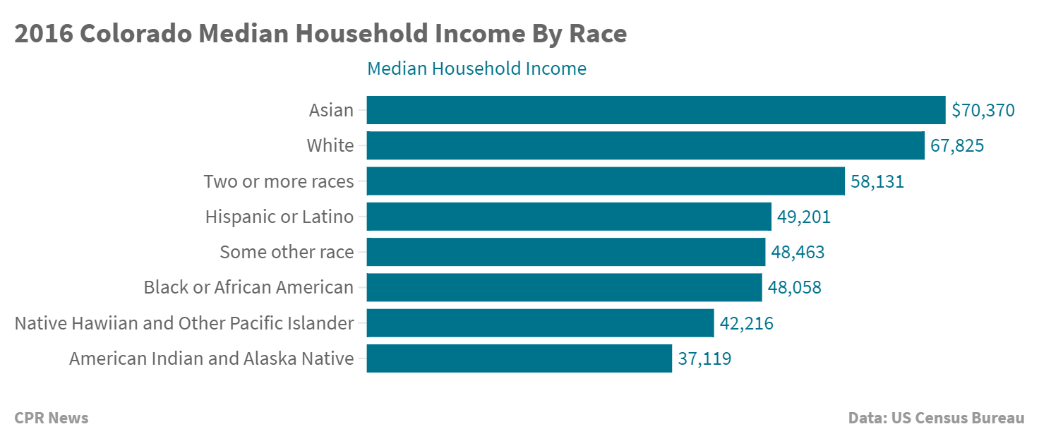 2016 Colorado Median Household Income By Race