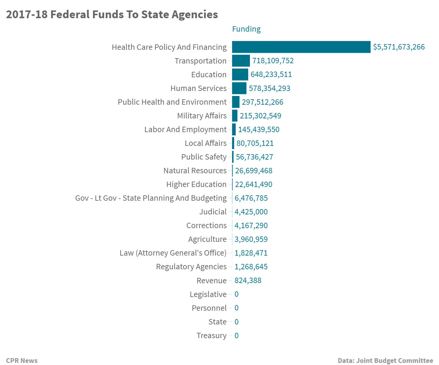 Chart: 2017-18 Federal funds to state agencies