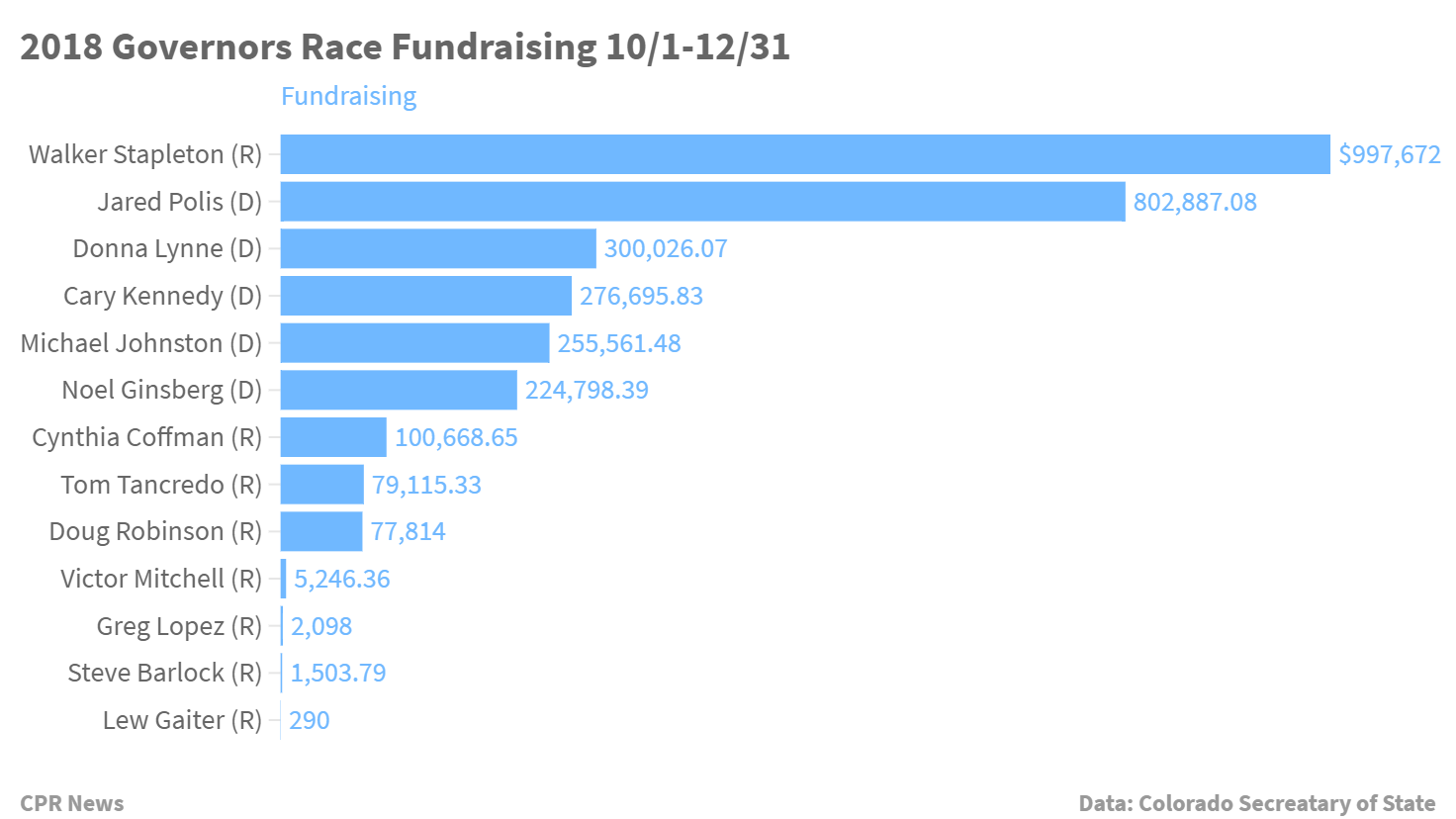 Chart: 2018 Governors Race Fundraising 10/1-12/31