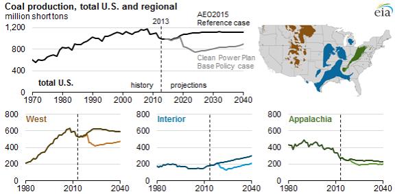 Chart: Coal production, total U.S. and regional, govt