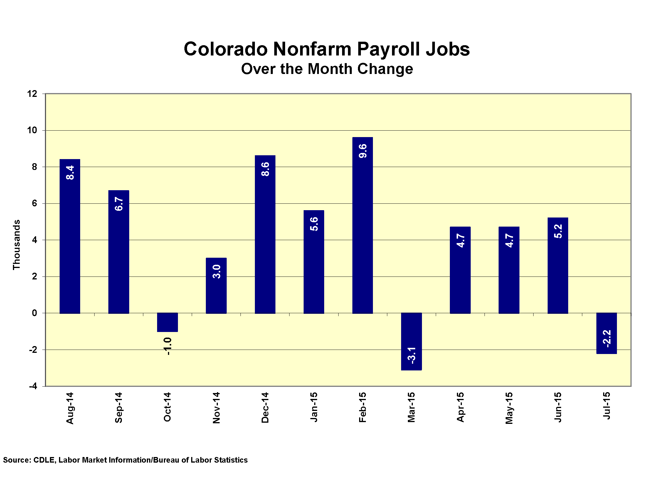 Chart: August Unemployment numbers