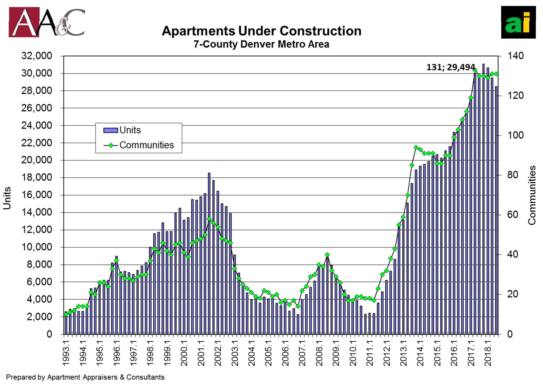 Graph: Denver Peak Apartments 3 | Apartment Construction - Courtesy