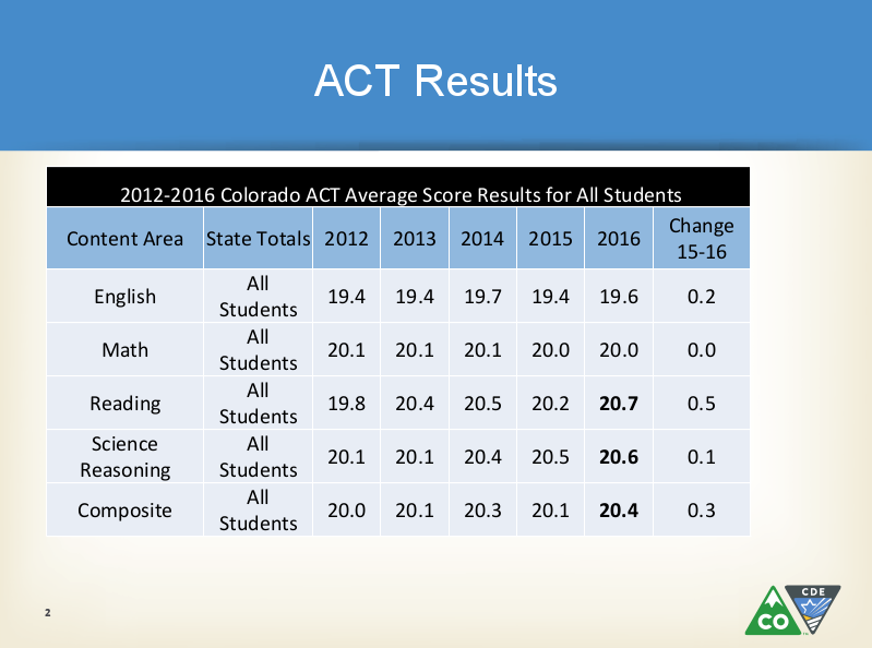 Photo: ACT results 2015