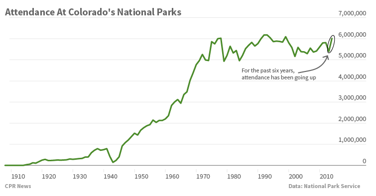 Chart: Attendance at Colorado National Parks