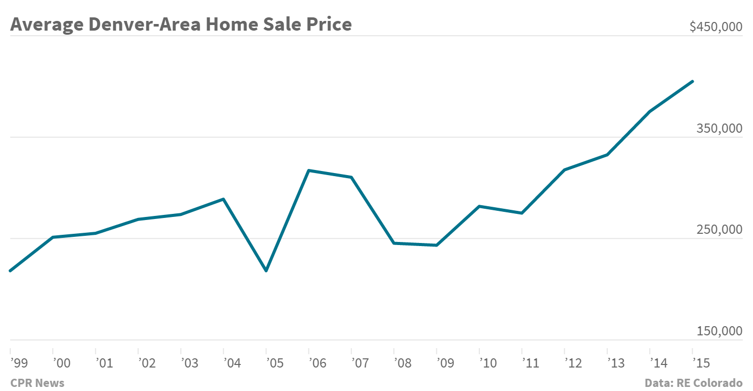 Chart: Home prices in Denver metro 1999-2015