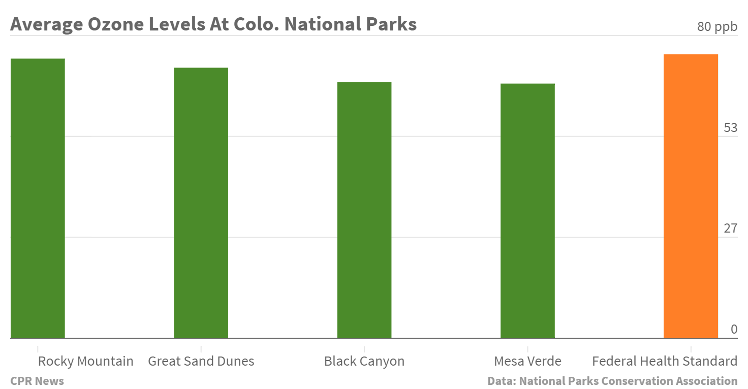 Chart: Colo. National Parks Ozone Levels