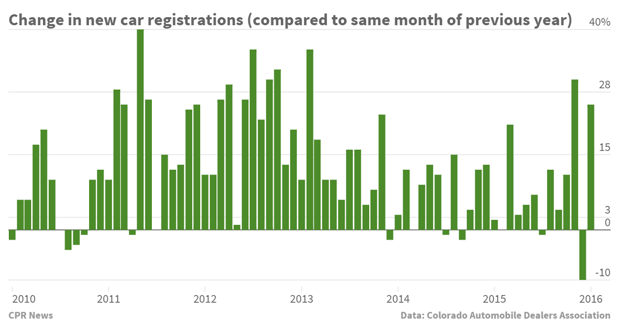 Chart: January 2016 Auto Sales
