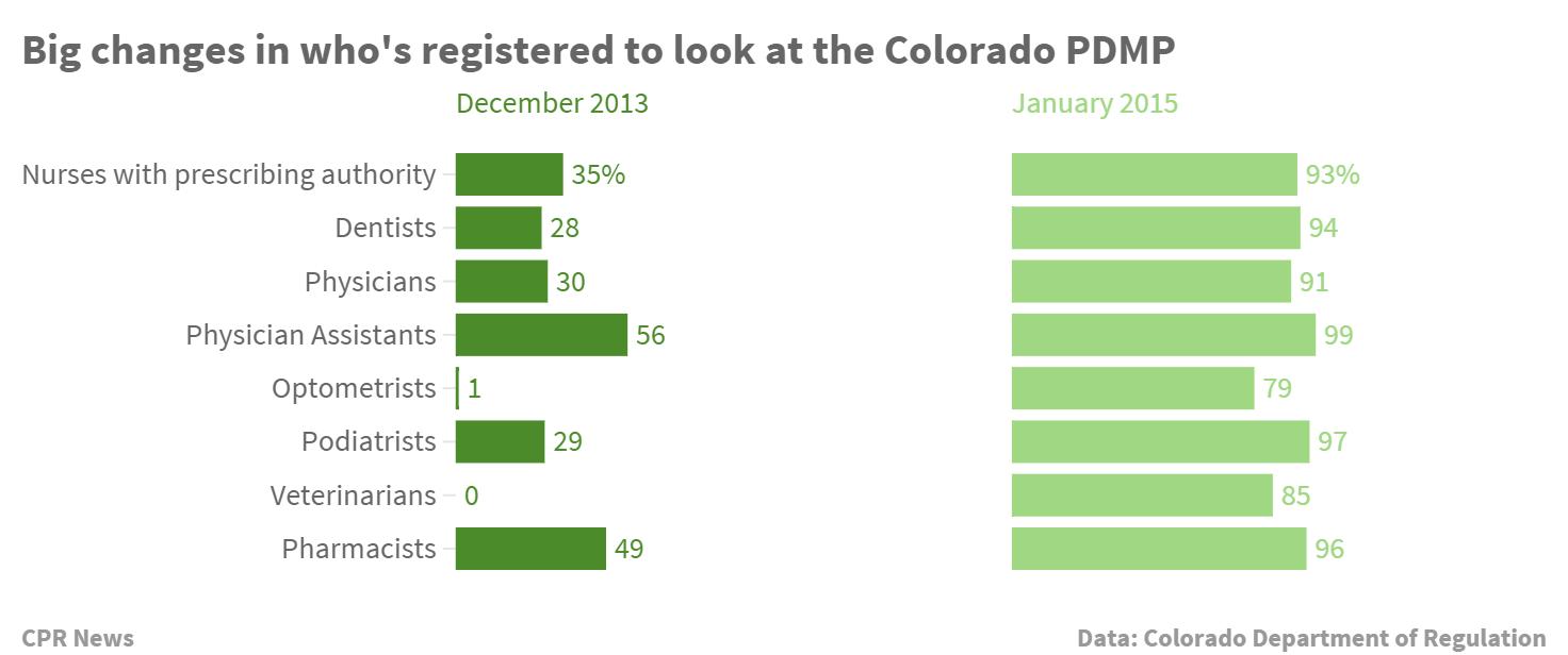 Photo: Colorado PDMP registrations