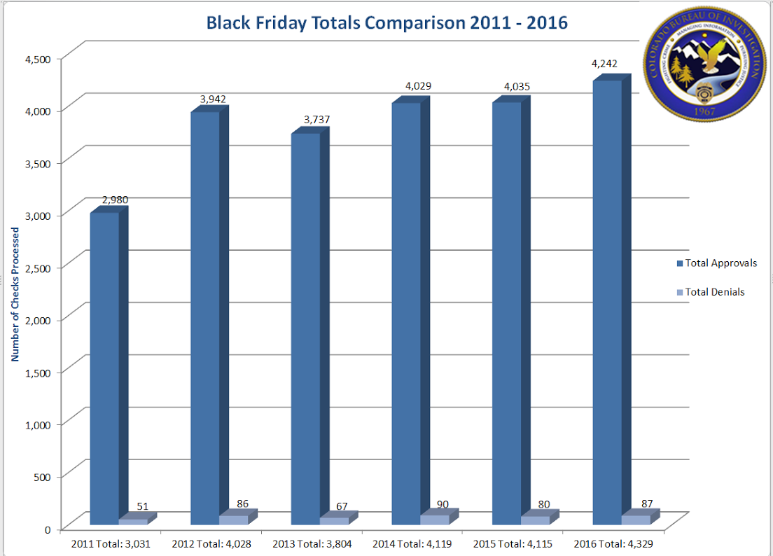 Chart: CBI Black Friday Totals Comparisons 2011-2016