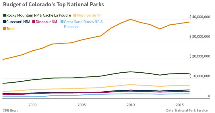 Chart: Budget Colorado Top National Parks