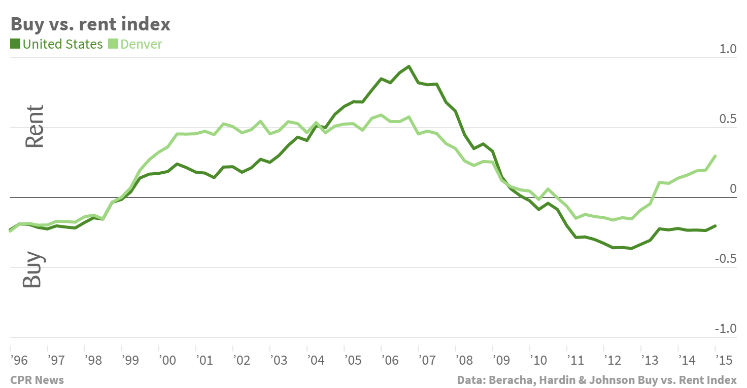 Chart: Rent vs. buy in Denver