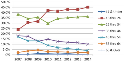Chart: Heroin Treatment by age