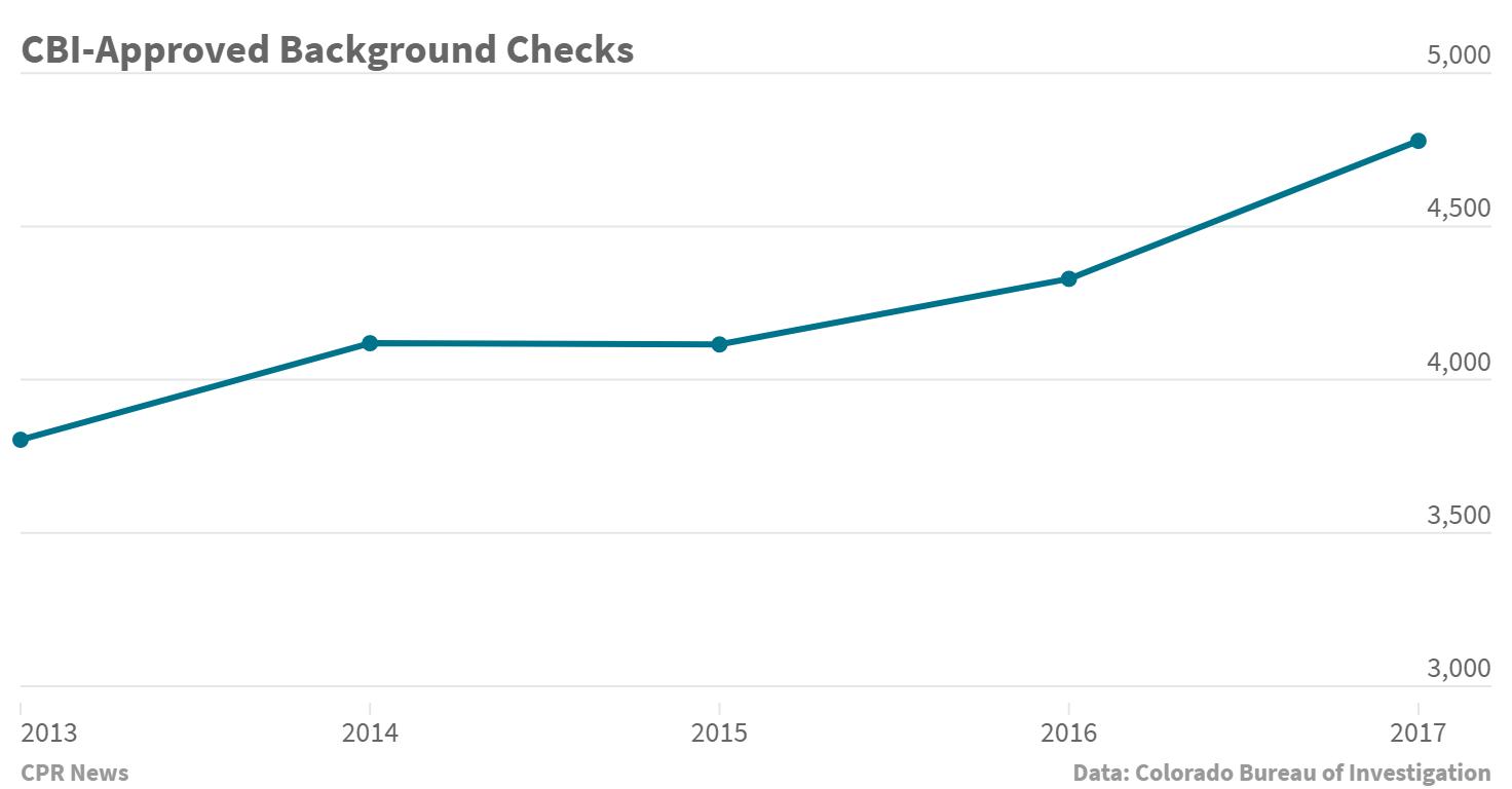 Chart: Black Friday Gun Sales 2017