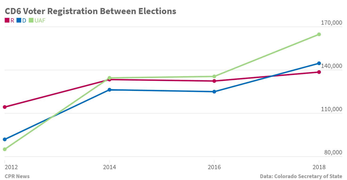 Chart: CD6 Voter Registration Change Between Elections 2012-2018