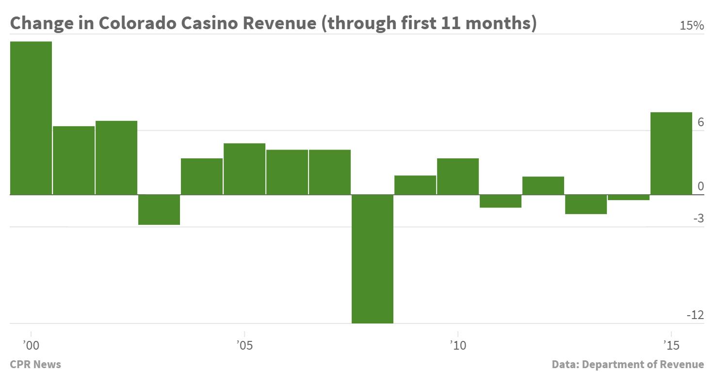 Chart: Colorado Casino Revenue