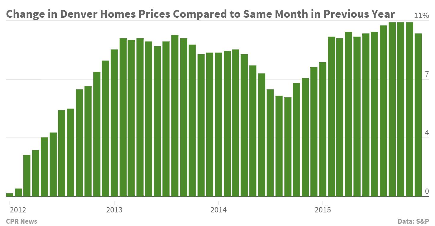 Chart: Case Shiller December 2015