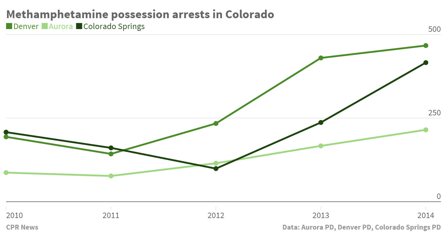 Charting Meth possession arrests 2010 to 2014