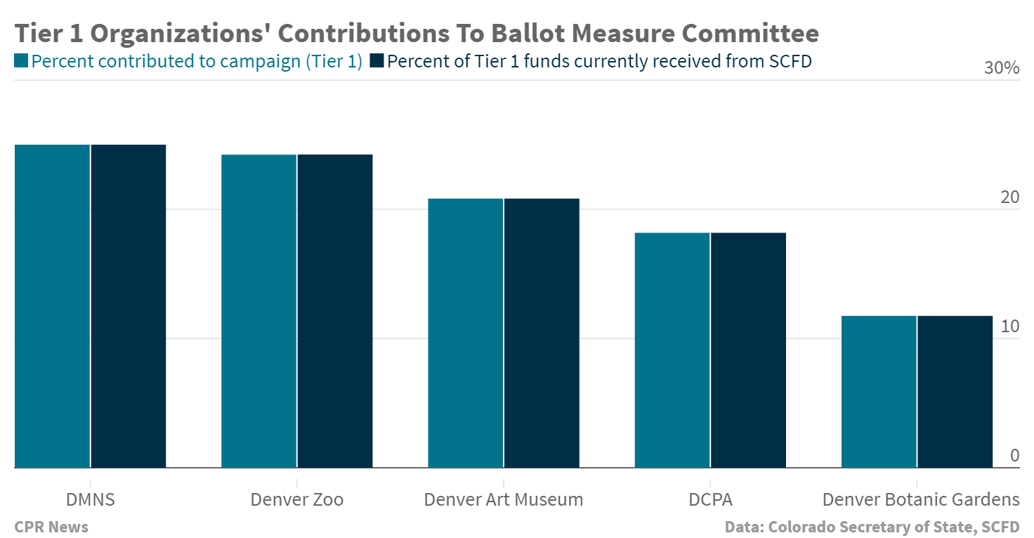 Chart: Orgazational Contributions To Ballot Measure Committee