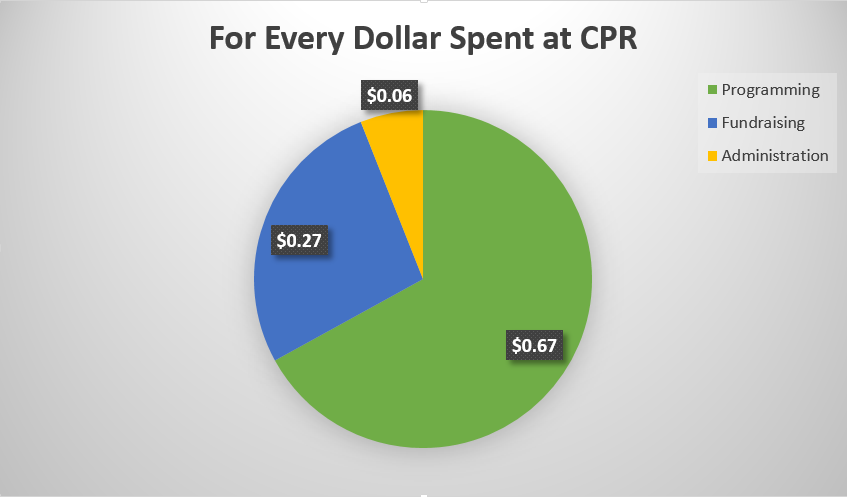 For Every Dollar Spent at CPR