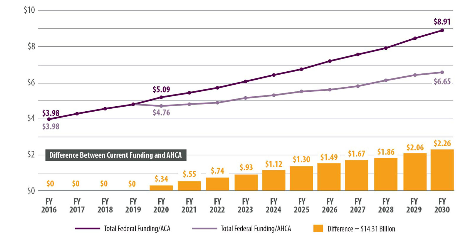 Chart: Colo Medicaid Funding Projected Effects - CHI