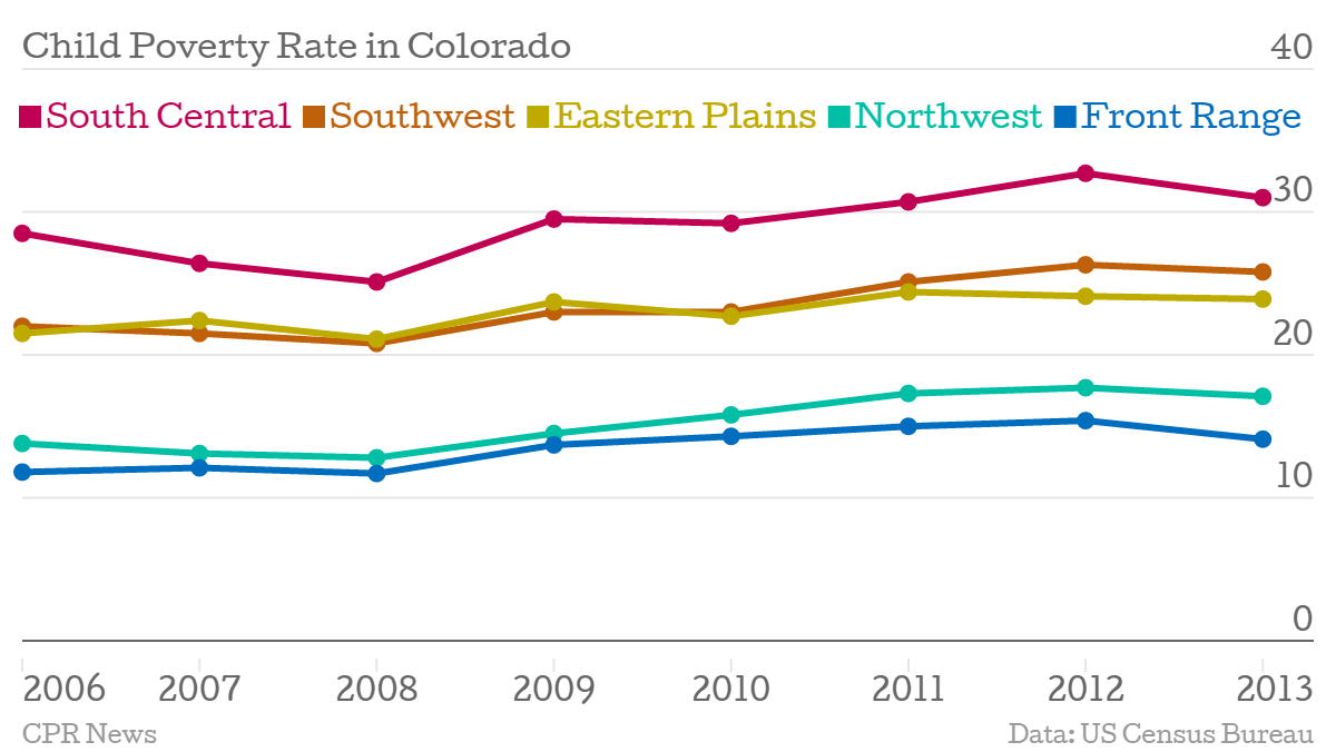 Chart: Child poverty rate in Colorado