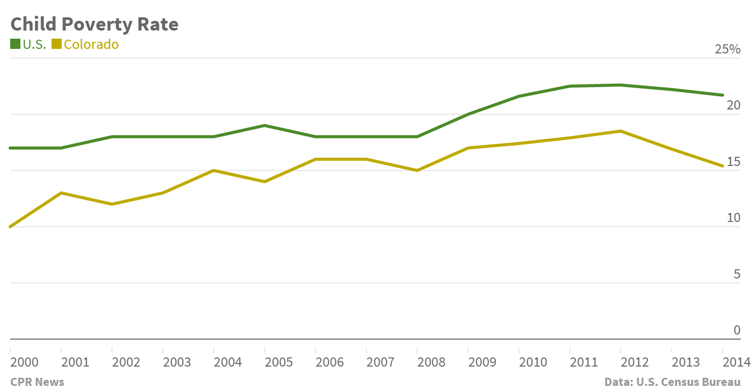 Chart: Child poverty rate 2000-2014