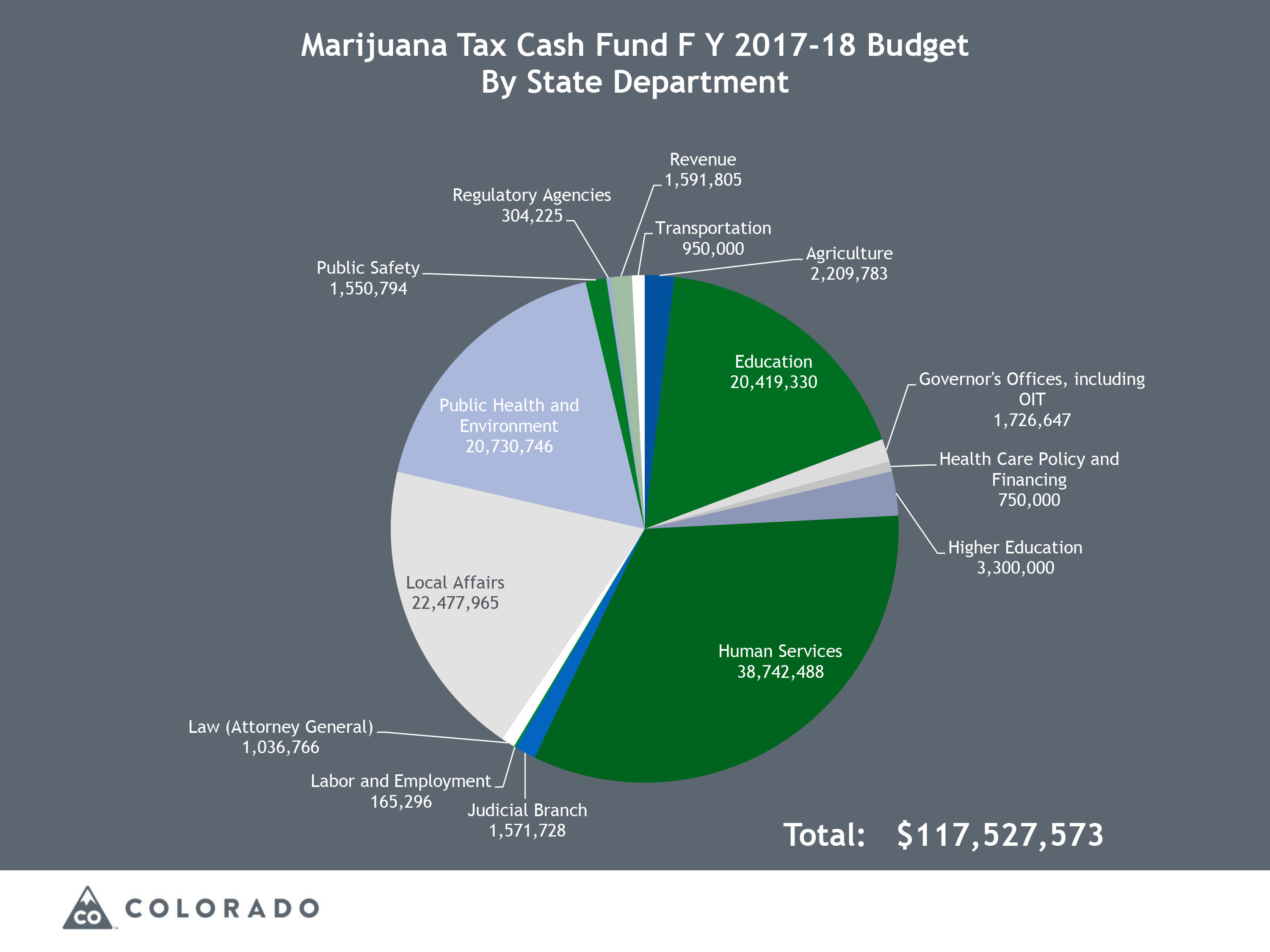 Chart: Colorado Marijuana Tax Money 2 | Marijuana Tax Cash Fund - Courtesy