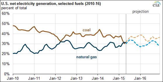 Chart: Gas And Coal Power Generation Trend Chart (Govt.)