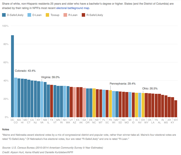 Chart: College-educated Whites by state (NPR)
