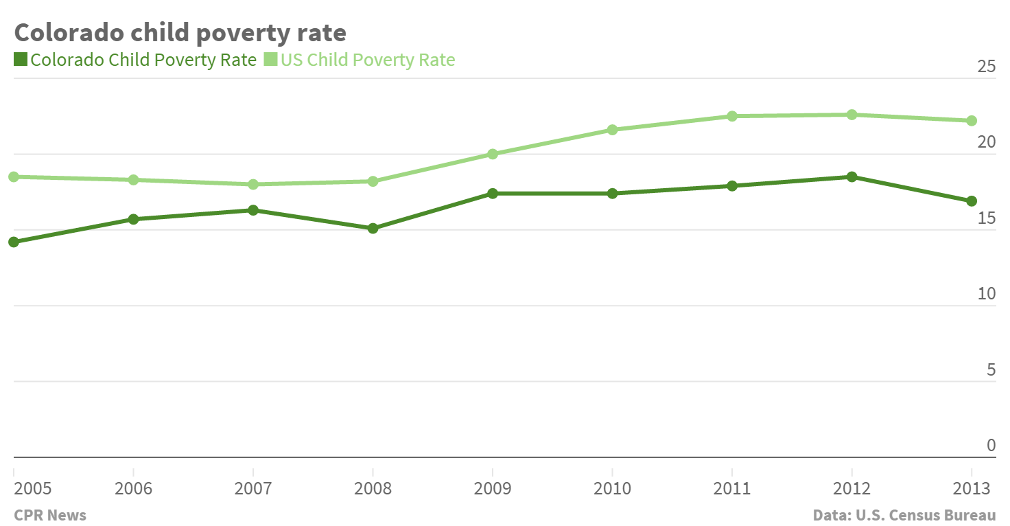 Chart: Colorado child poverty rate, 2005-2013