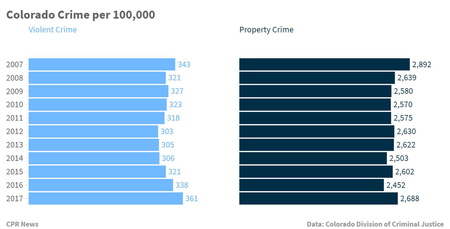 Chart: Colorado Felonies Climb 2 | Crime Rate Per 100,000
