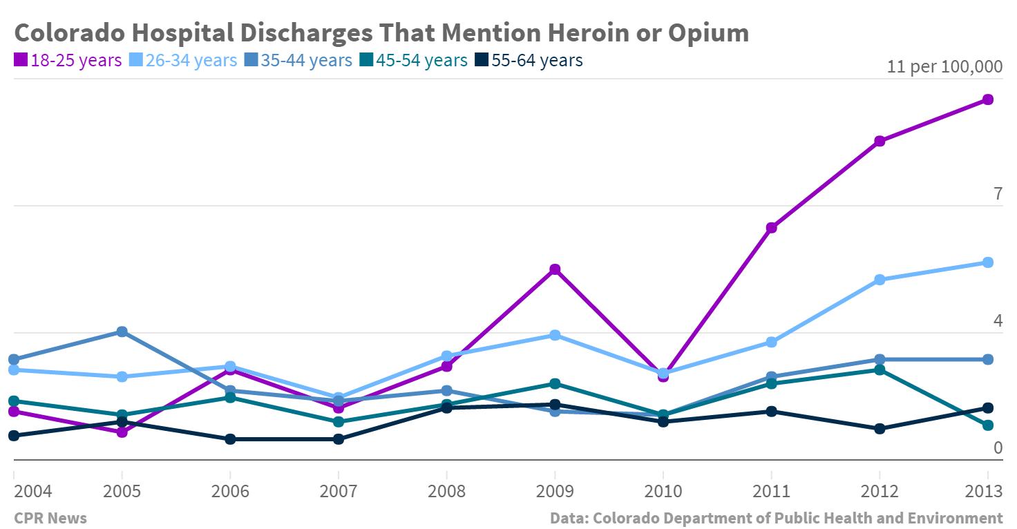 Chart: Colorado Hospital Discharges CDPHE Data