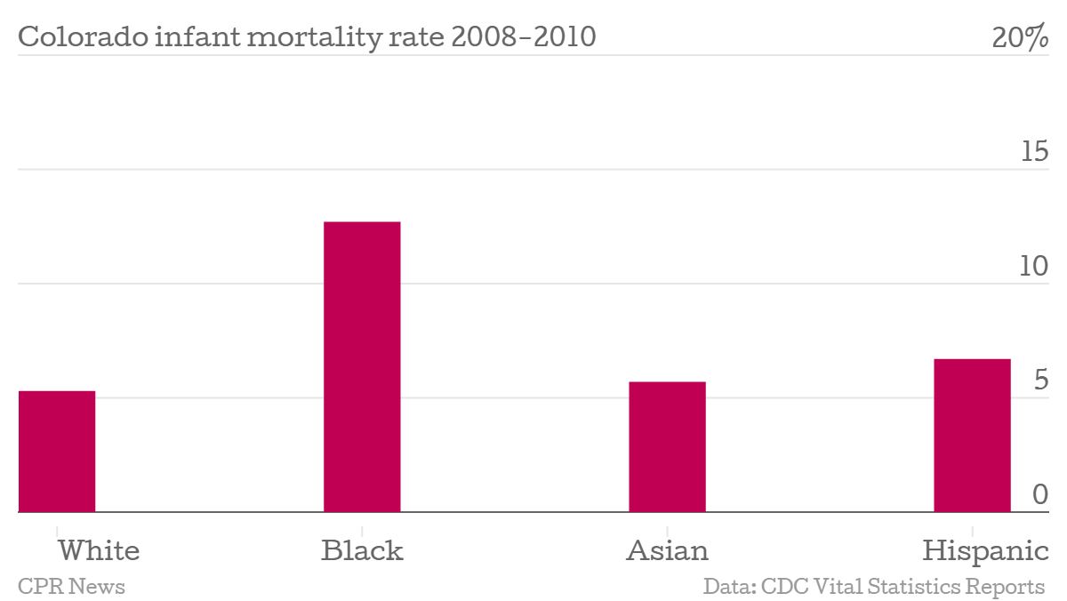 Chart: Report card 1 -- infant mortality rate