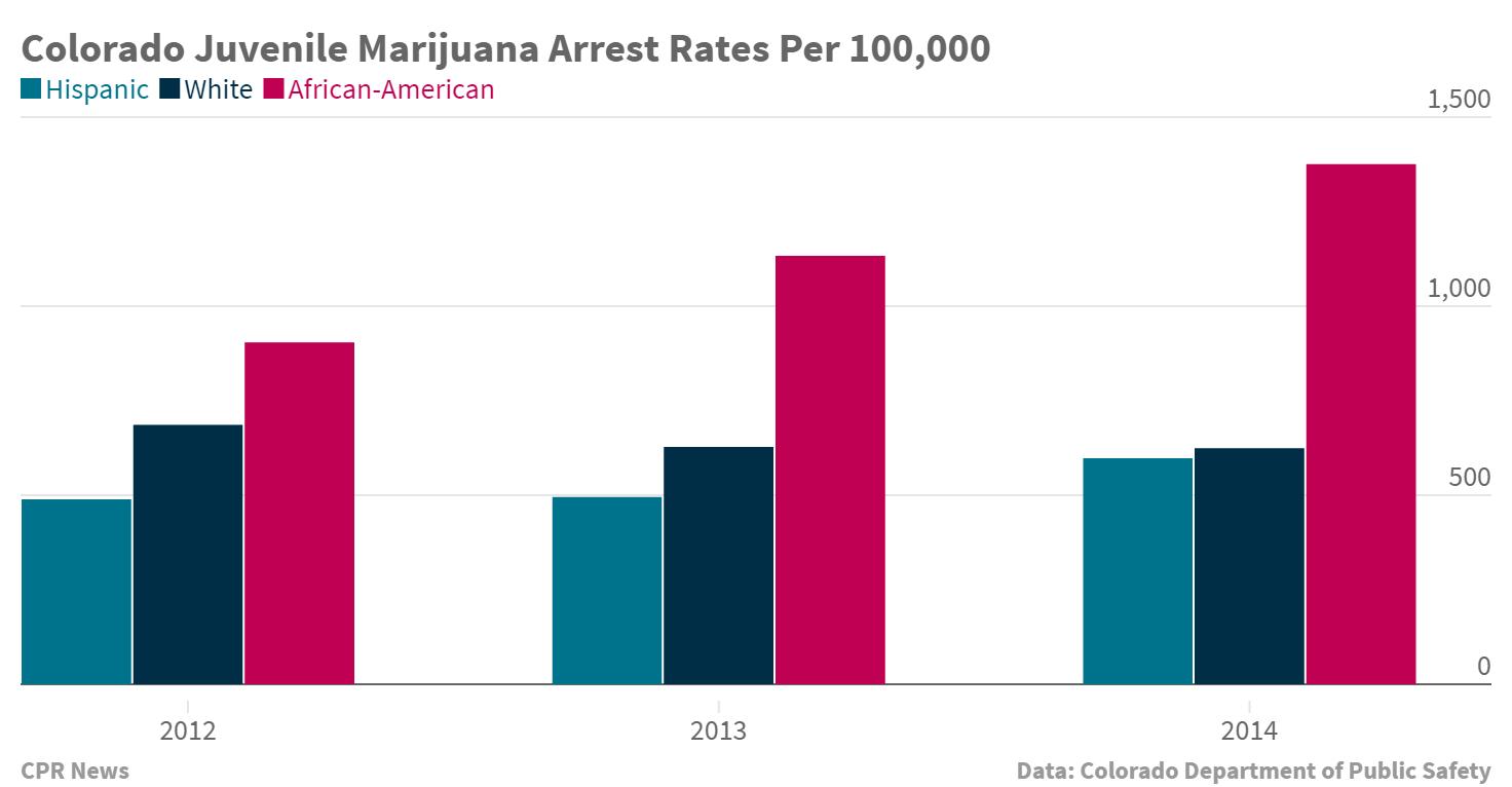 Chart: Colorado Juvenile Marijuana Arrest Rates