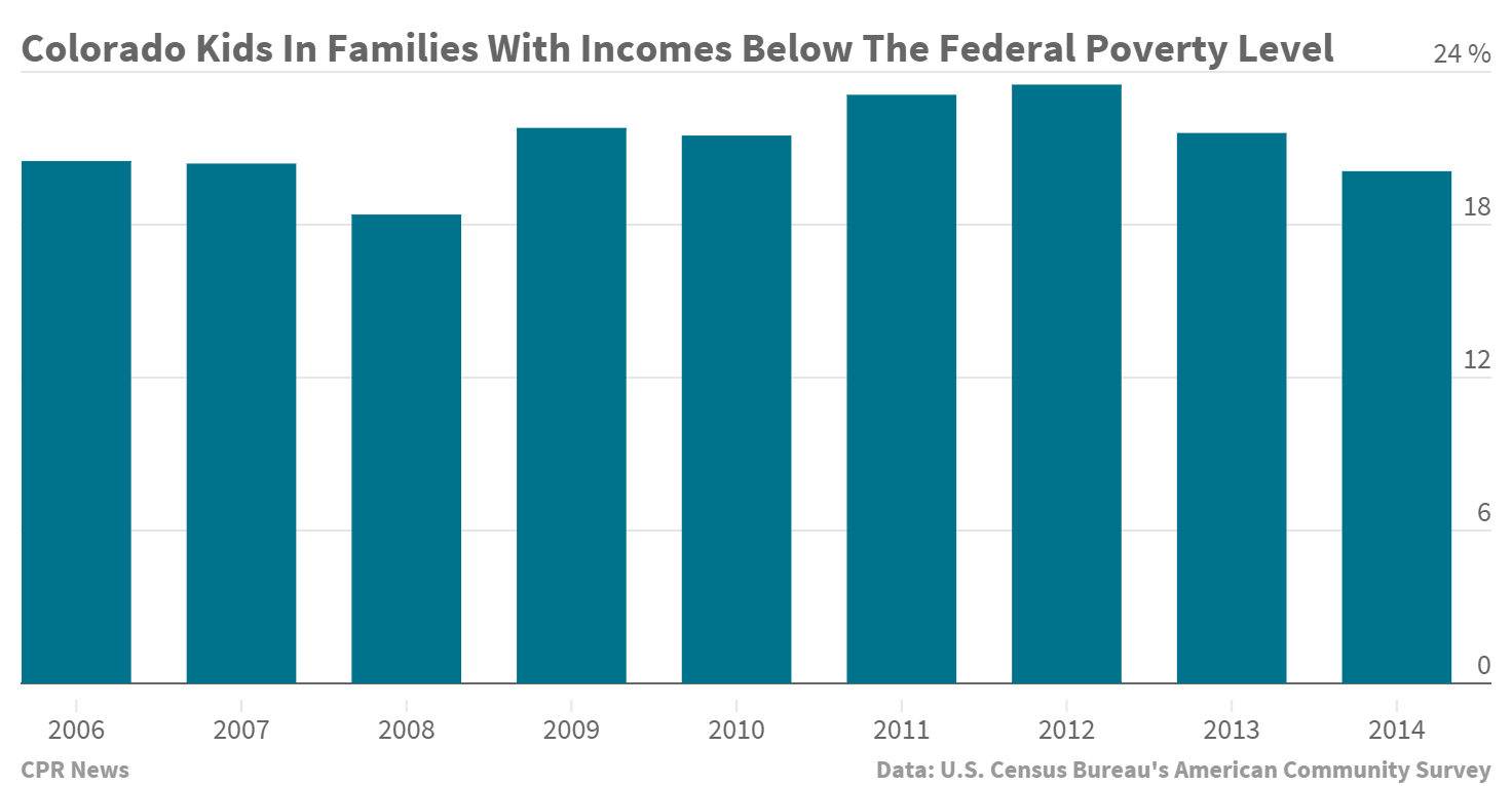 Chart: Colorado Child Poverty 2006 2014 (STAFF)